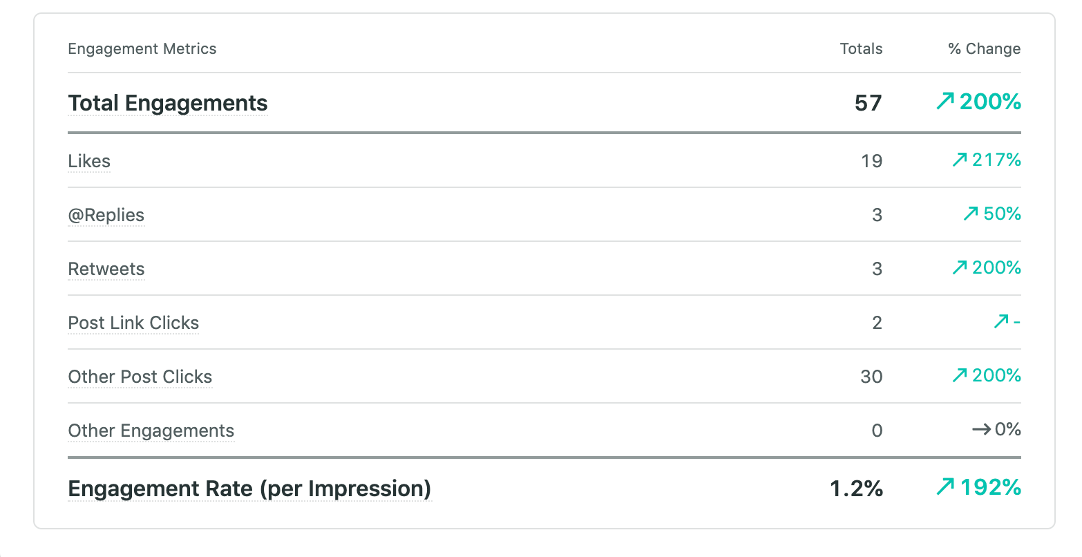 engagements for twitter posts in Sprout reporting