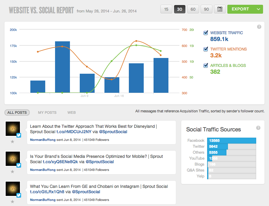 Google Analytics Report – Sprout Social Support