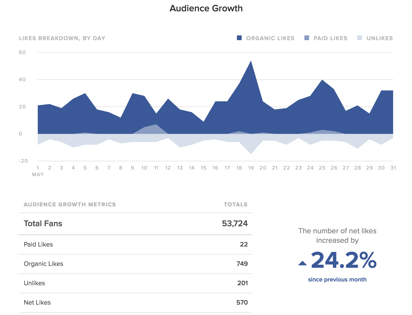 Facebook Pages Report – Sprout Social Support